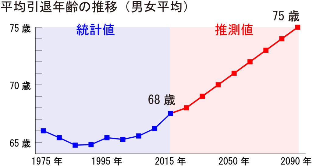 平均引退年齢グラフ