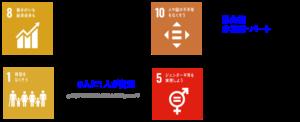 日本の労働問題 SDGs