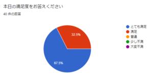 高校キャリア教育講座 掛川工業高校 特別授業 アンケート結果