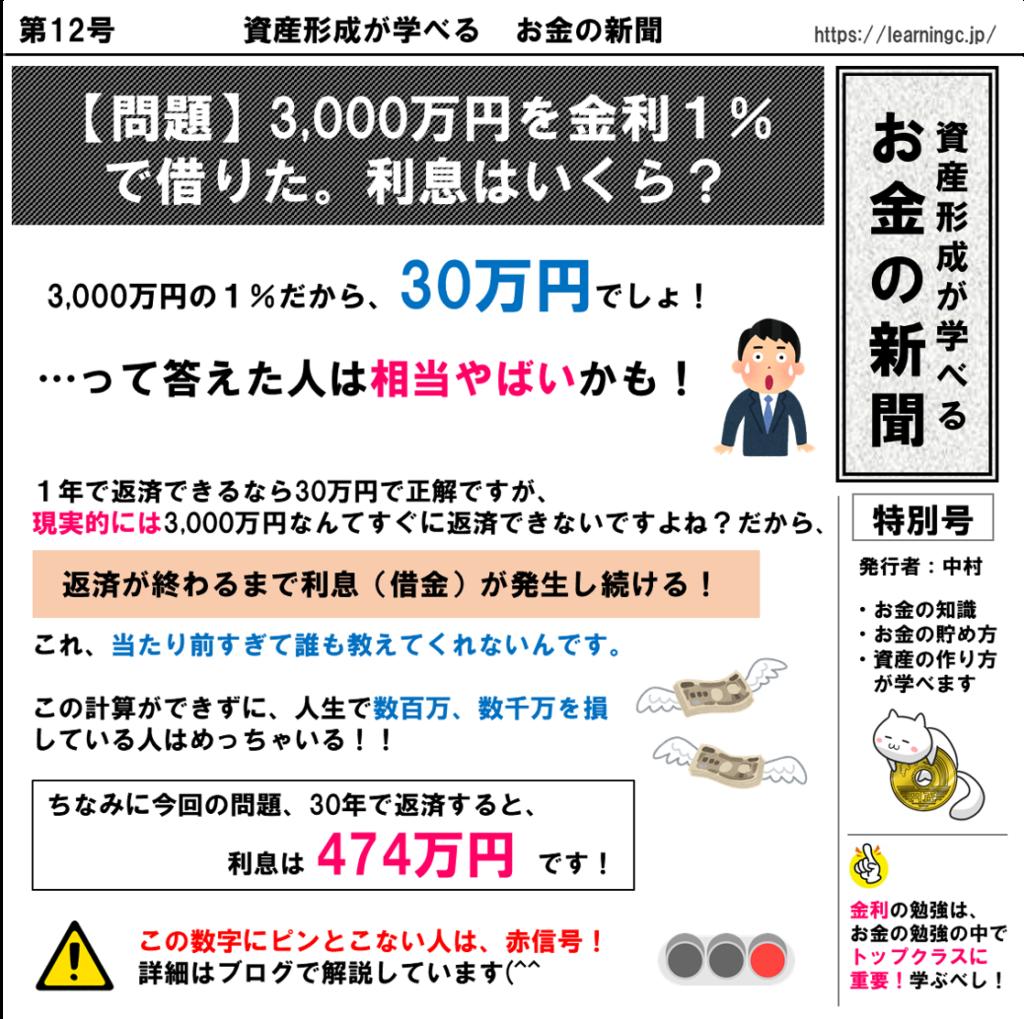 【問題】3,000万円を金利1% で借りた。利息はいくら?【資産形成が学べるお金の新聞#12】