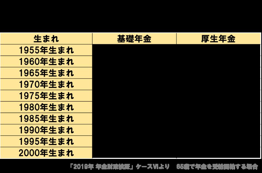 将来受け取れる年金額の予測 年金財政検証2019年 ケースⅥより
